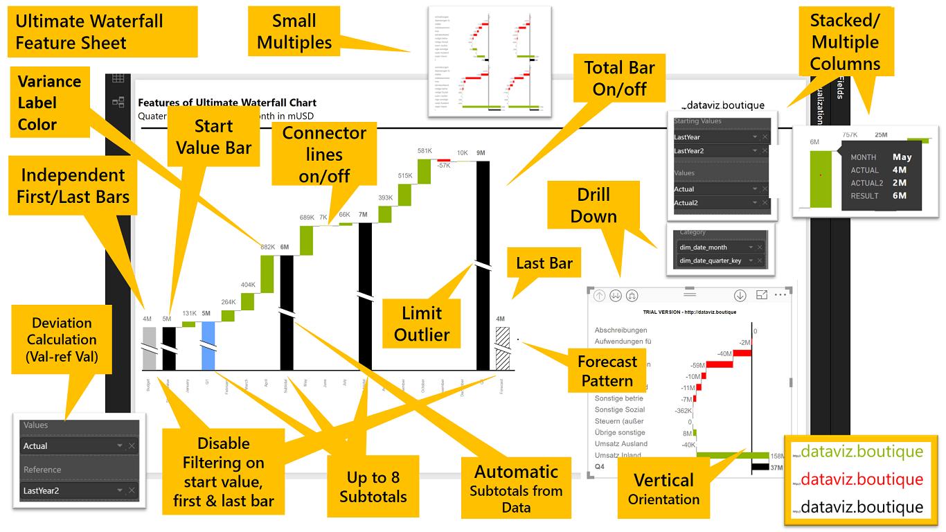 Power BI Ultimate Waterfall IBCS Chart Feature Sheet