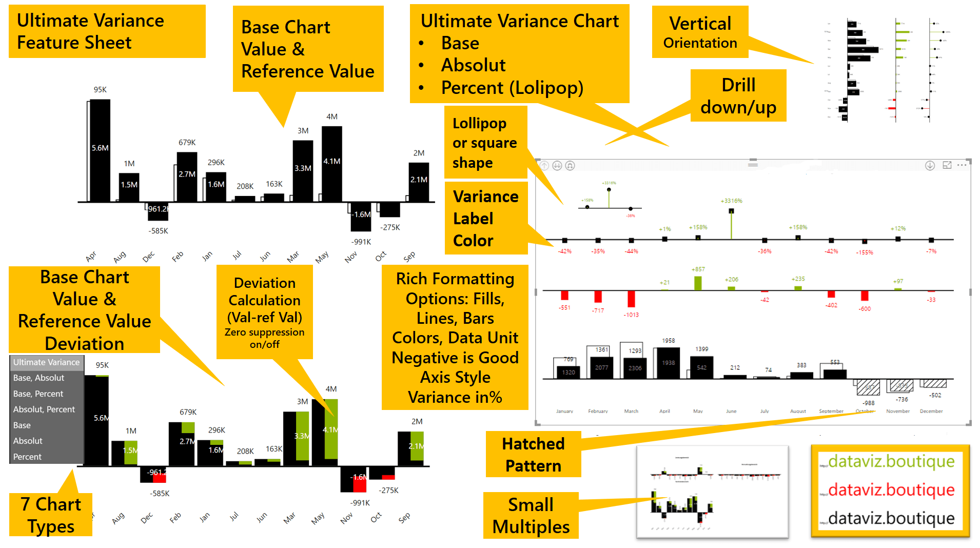 Power BI Ultimate Variance Chart Custom Visual - IBCS (R) - dataviz