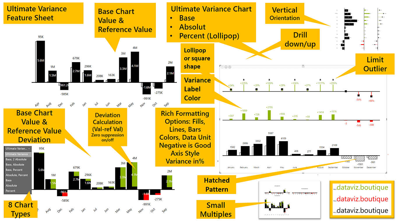 Power bi ultimate variance chart faq ibcs r for R value of windows comparison